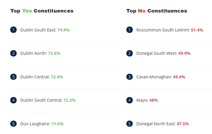 top yes and no polling constituencies